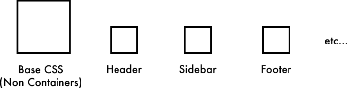Container Media Queries (Ottawa Model)