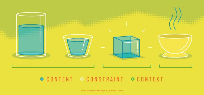 Graphic representation of Content, Constraint, and Context
